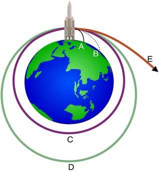 Rocket-Trajectory-Newton's-Cannon-Ball