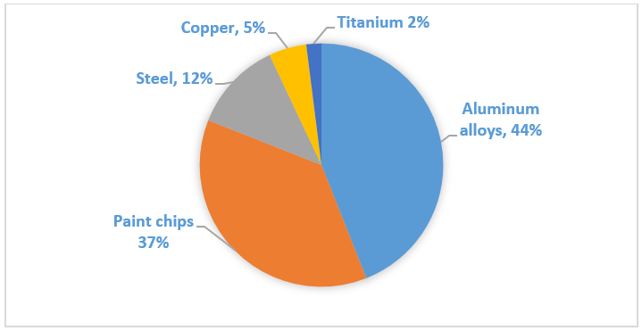 Figure 1: Percentage composition of the space debris hitting the space shuttle
