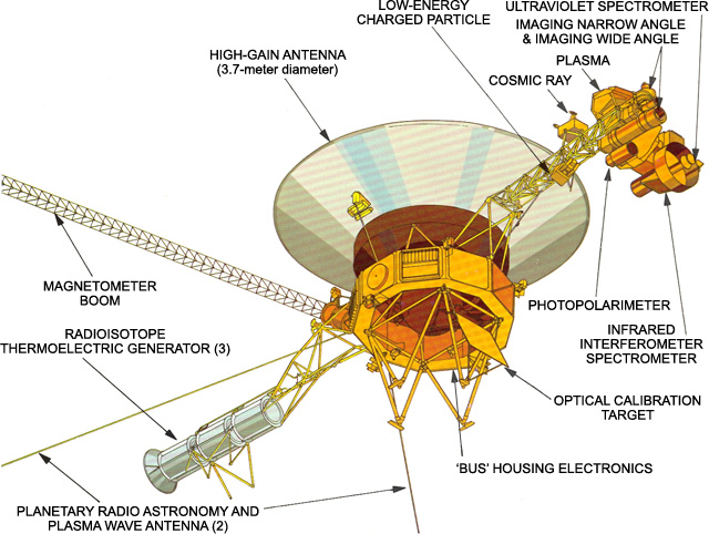 Figure 1 Voyager probe with various parts labelled