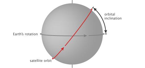 Figure 2 Illustrating orbital inclination