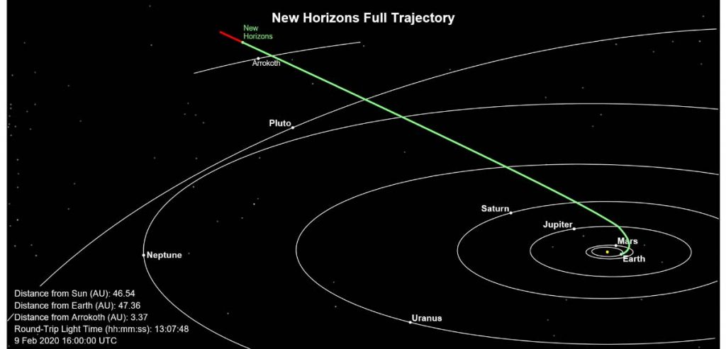 Figure 2 shows the trajectory of New Horizons (as of 9th Feb, 2019)
