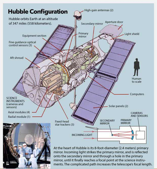 Figure 1. Hubble Main Components (a cross-sectional view)