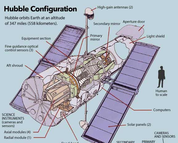 Hubble Telescope — how it works?
