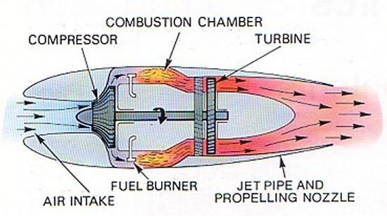 Jet engine propulsion system