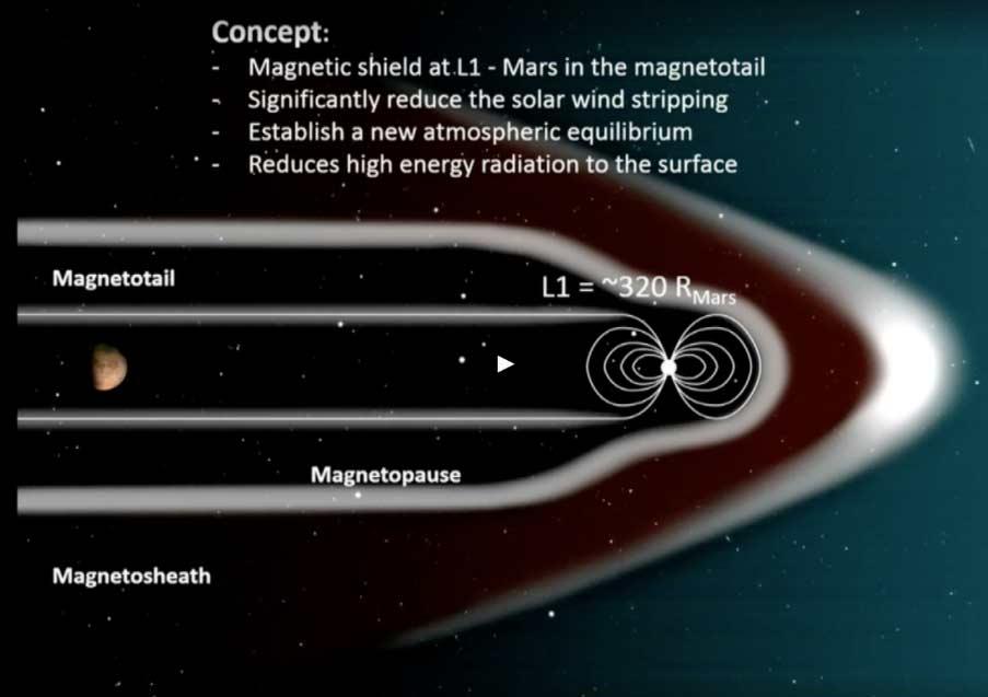Magnetic shield on L1 orbit around Mars