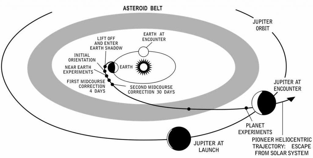 Pioneer 10 interplanetary trajectory