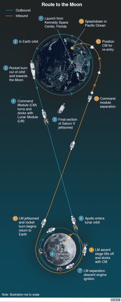 Route to the moon, Photo credits BBC