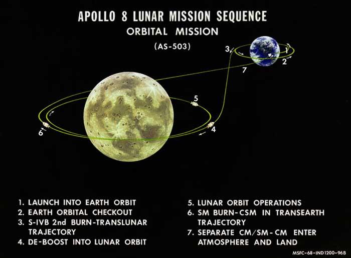 The Mission Profile