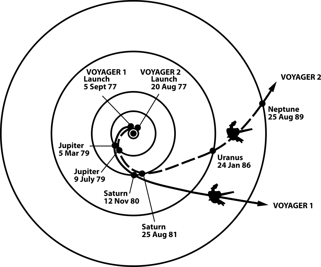 Trajectories of Voyager 1 and Voyager 2