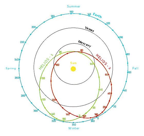 Helios-B: The Second probe to Sun