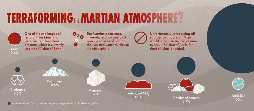 Various sources of carbon dioxide on Mars and their estimated contribution to Martian atmospheric pressure.