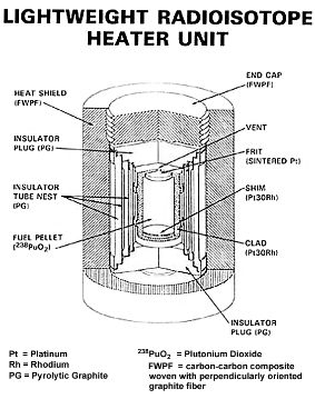 Diagram of a radioisotope heater unit