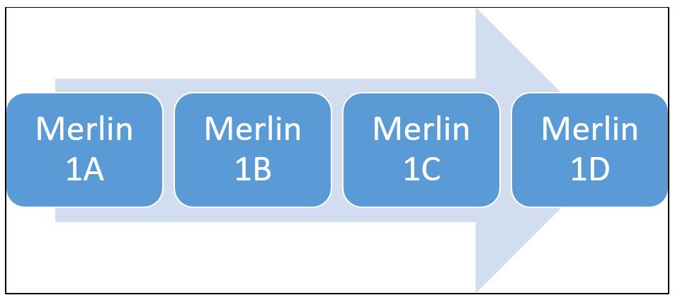 Order of development of Merlin engines