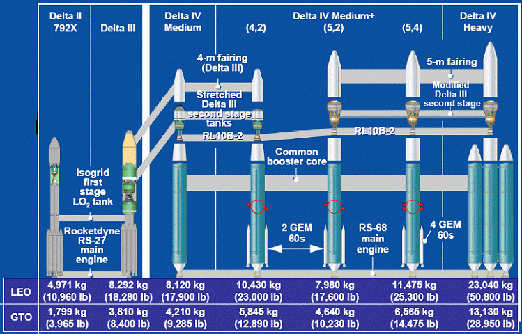 Delta II: 100 successful missions in a row!
