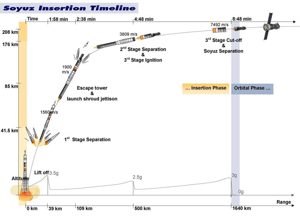 Soyuz-U: Holding Multiple World Records!