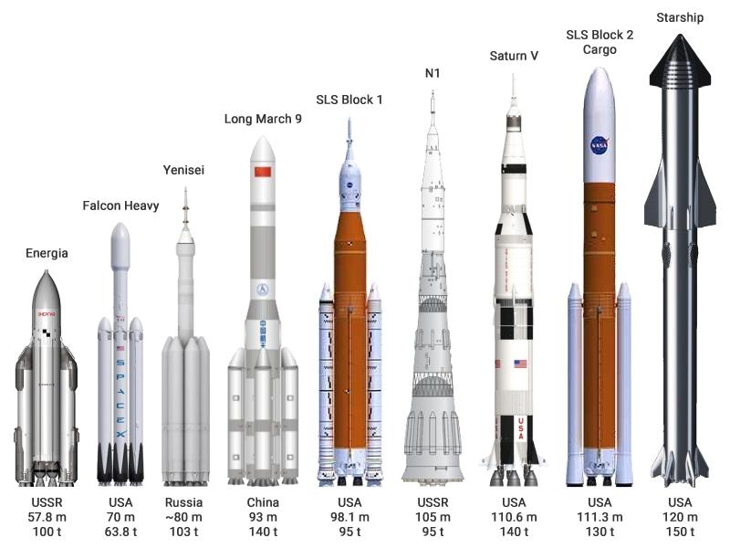 Comparison of super heavy-lift launch vehicles