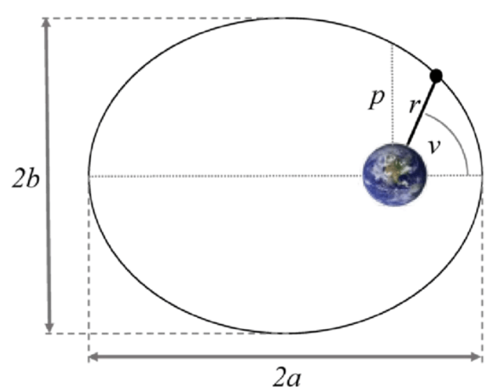 Vis-viva Equation