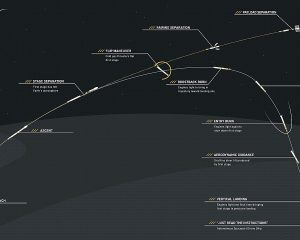 Depiction of Falcon 9 landing trajectory in floating-platform recovery tests