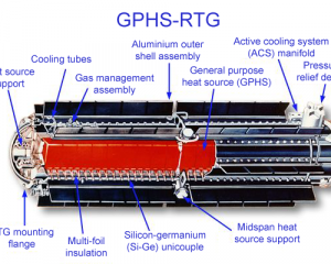 Diagram of an RTG used on the Cassini probe