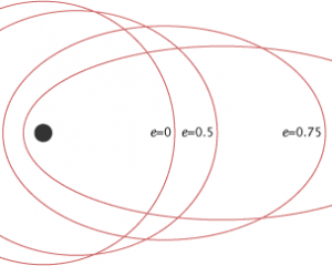 Figure 1 Illustrating different values of e