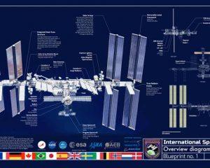 ISS Blueprint