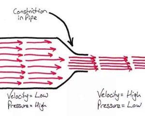 Nozzle diagram